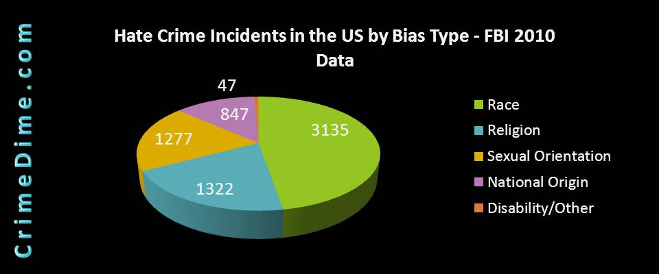 Hate Crime Stats